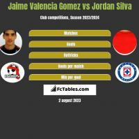 Jaime Valencia Gomez vs Jordan Silva h2h player stats