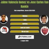 Jaime Valencia Gomez vs Jose Carlos Van Rankin h2h player stats