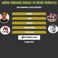 Jaime Valencia Gomez vs Kevin Gutierrez h2h player stats