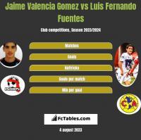 Jaime Valencia Gomez vs Luis Fernando Fuentes h2h player stats
