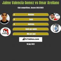 Jaime Valencia Gomez vs Omar Arellano h2h player stats