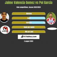 Jaime Valencia Gomez vs Pol Garcia h2h player stats