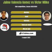 Jaime Valencia Gomez vs Victor Milke h2h player stats