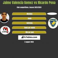 Jaime Valencia Gomez vs Ricardo Pena h2h player stats