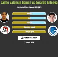 Jaime Valencia Gomez vs Gerardo Arteaga h2h player stats