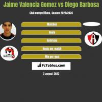 Jaime Valencia Gomez vs Diego Barbosa h2h player stats