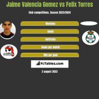 Jaime Valencia Gomez vs Felix Torres h2h player stats