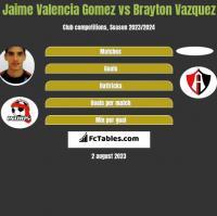 Jaime Valencia Gomez vs Brayton Vazquez h2h player stats