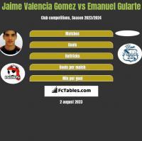 Jaime Valencia Gomez vs Emanuel Gularte h2h player stats