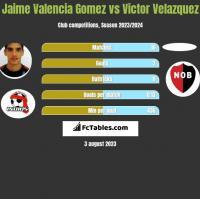 Jaime Valencia Gomez vs Victor Velazquez h2h player stats
