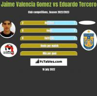 Jaime Valencia Gomez vs Eduardo Tercero h2h player stats