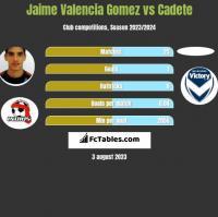 Jaime Valencia Gomez vs Cadete h2h player stats