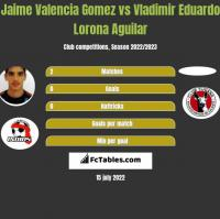 Jaime Valencia Gomez vs Vladimir Eduardo Lorona Aguilar h2h player stats