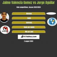 Jaime Valencia Gomez vs Jorge Aguilar h2h player stats