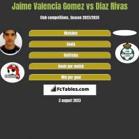 Jaime Valencia Gomez vs Diaz Rivas h2h player stats