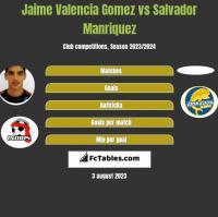 Jaime Valencia Gomez vs Salvador Manriquez h2h player stats