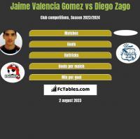 Jaime Valencia Gomez vs Diego Zago h2h player stats