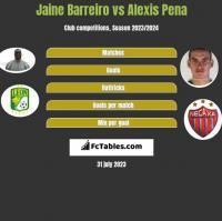 Jaine Barreiro vs Alexis Pena h2h player stats