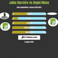 Jaine Barreiro vs Angel Mena h2h player stats