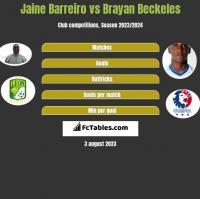 Jaine Barreiro vs Brayan Beckeles h2h player stats