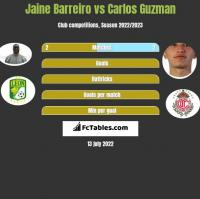 Jaine Barreiro vs Carlos Guzman h2h player stats