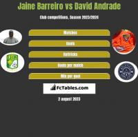 Jaine Barreiro vs David Andrade h2h player stats