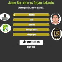 Jaine Barreiro vs Dejan Jakovic h2h player stats