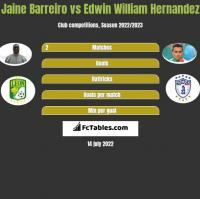 Jaine Barreiro vs Edwin William Hernandez h2h player stats
