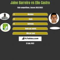 Jaine Barreiro vs Elio Castro h2h player stats