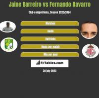 Jaine Barreiro vs Fernando Navarro h2h player stats