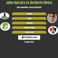 Jaine Barreiro vs Heriberto Olvera h2h player stats