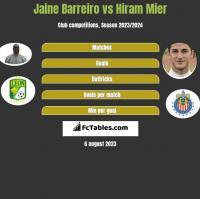 Jaine Barreiro vs Hiram Mier h2h player stats