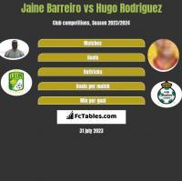 Jaine Barreiro vs Hugo Rodriguez h2h player stats