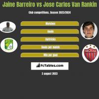 Jaine Barreiro vs Jose Carlos Van Rankin h2h player stats