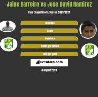 Jaine Barreiro vs Jose David Ramirez h2h player stats