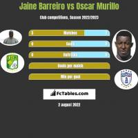Jaine Barreiro vs Oscar Murillo h2h player stats