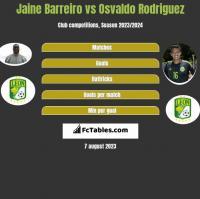 Jaine Barreiro vs Osvaldo Rodriguez h2h player stats