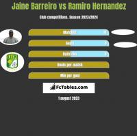 Jaine Barreiro vs Ramiro Hernandez h2h player stats