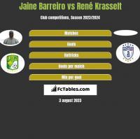 Jaine Barreiro vs René Krasselt h2h player stats