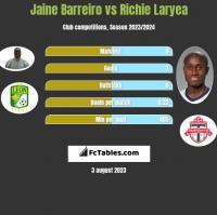 Jaine Barreiro vs Richie Laryea h2h player stats
