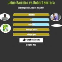 Jaine Barreiro vs Robert Herrera h2h player stats