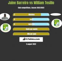 Jaine Barreiro vs William Tesillo h2h player stats