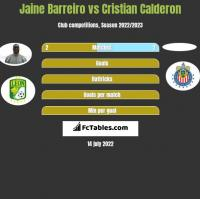 Jaine Barreiro vs Cristian Calderon h2h player stats