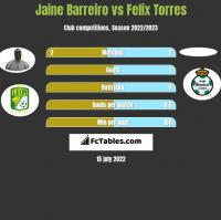 Jaine Barreiro vs Felix Torres h2h player stats
