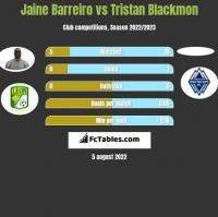 Jaine Barreiro vs Tristan Blackmon h2h player stats