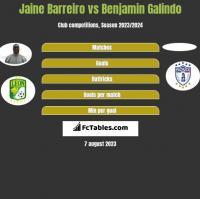 Jaine Barreiro vs Benjamin Galindo h2h player stats