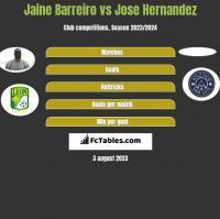 Jaine Barreiro vs Jose Hernandez h2h player stats
