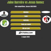 Jaine Barreiro vs Jesus Gomez h2h player stats