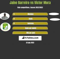 Jaine Barreiro vs Victor Mora h2h player stats