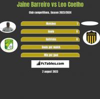 Jaine Barreiro vs Leo Coelho h2h player stats